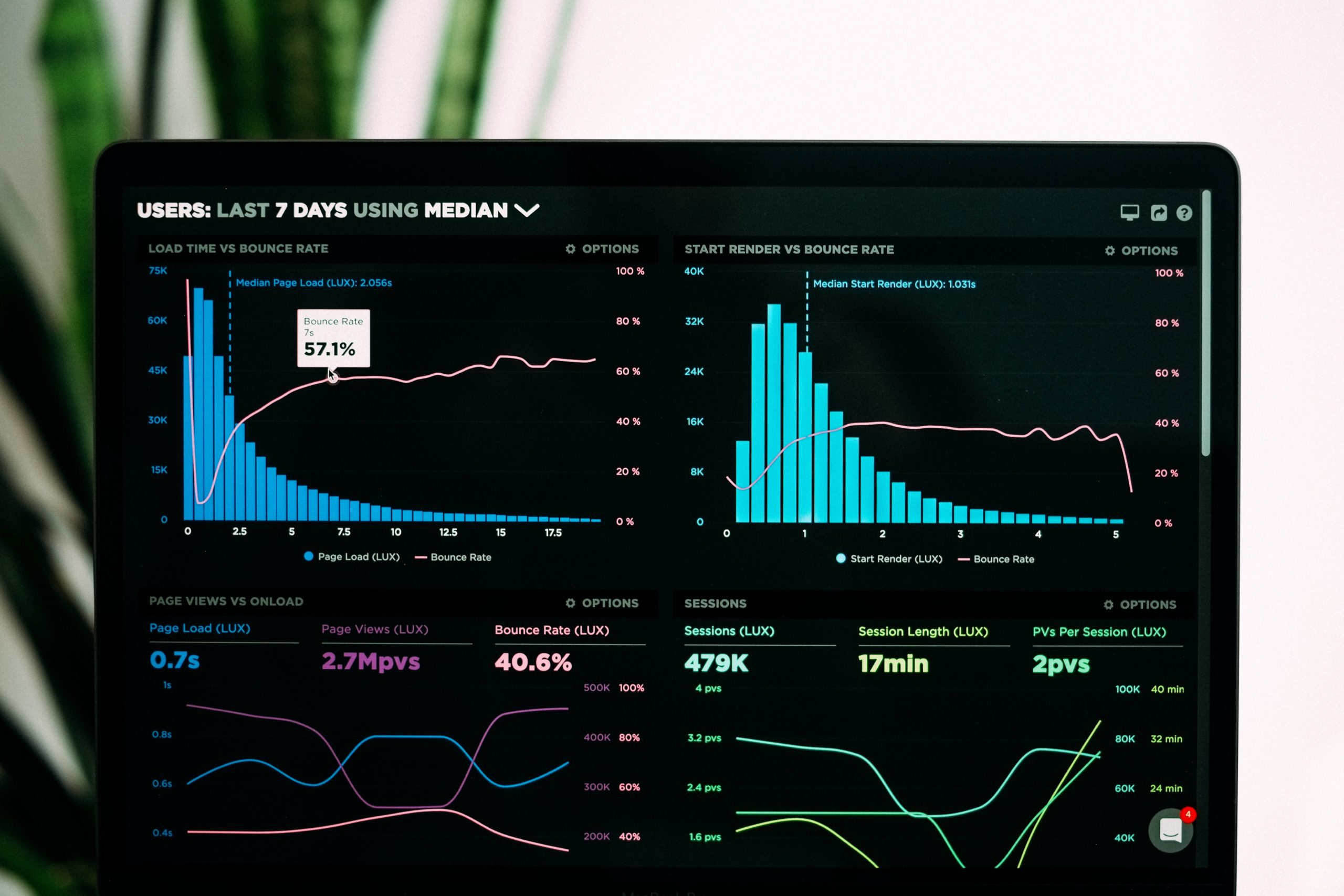 Top Digital Marketing KPIs to Look out For in 2021